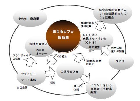 協働相関図
