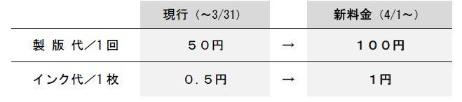 新料金は製版100円、インク1円